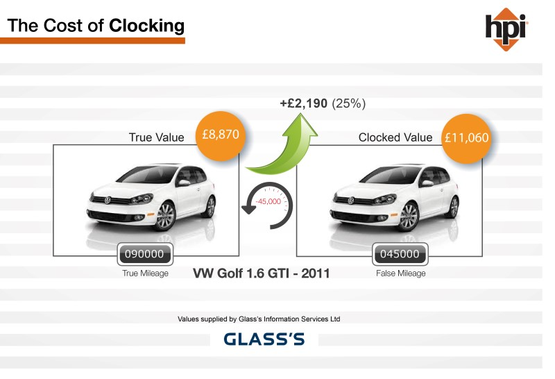 Cost of Clocking Infographic