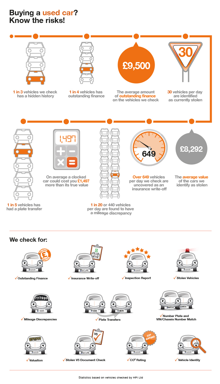 HPI Check Infographic