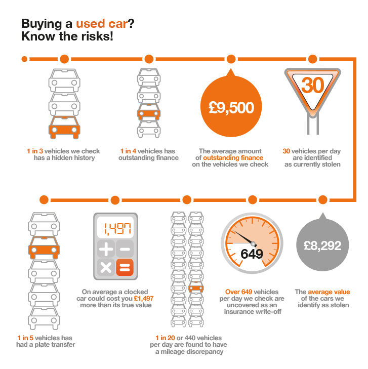Infographic — Buying a used car? Know the risks