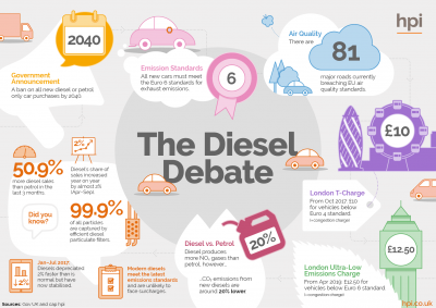 Infographic - The Future of Diesel Cars, diesel vs petrol, diesel cars London, Diesel Cars, Diesel ban