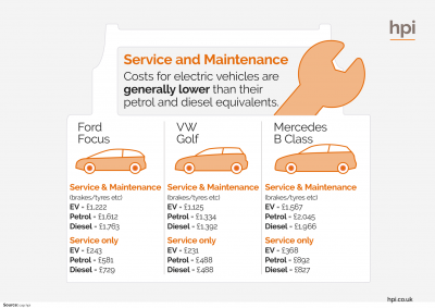 Electric Cars service and maintenance costs