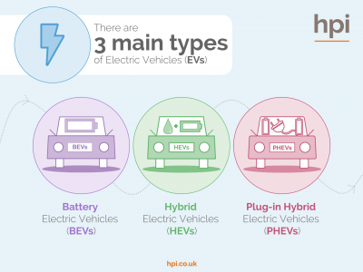 Types of Electric Car Slideshow, Electric Vehicles, Ev, BEV, HEV, PHEV, Air Pollution, Air Quality