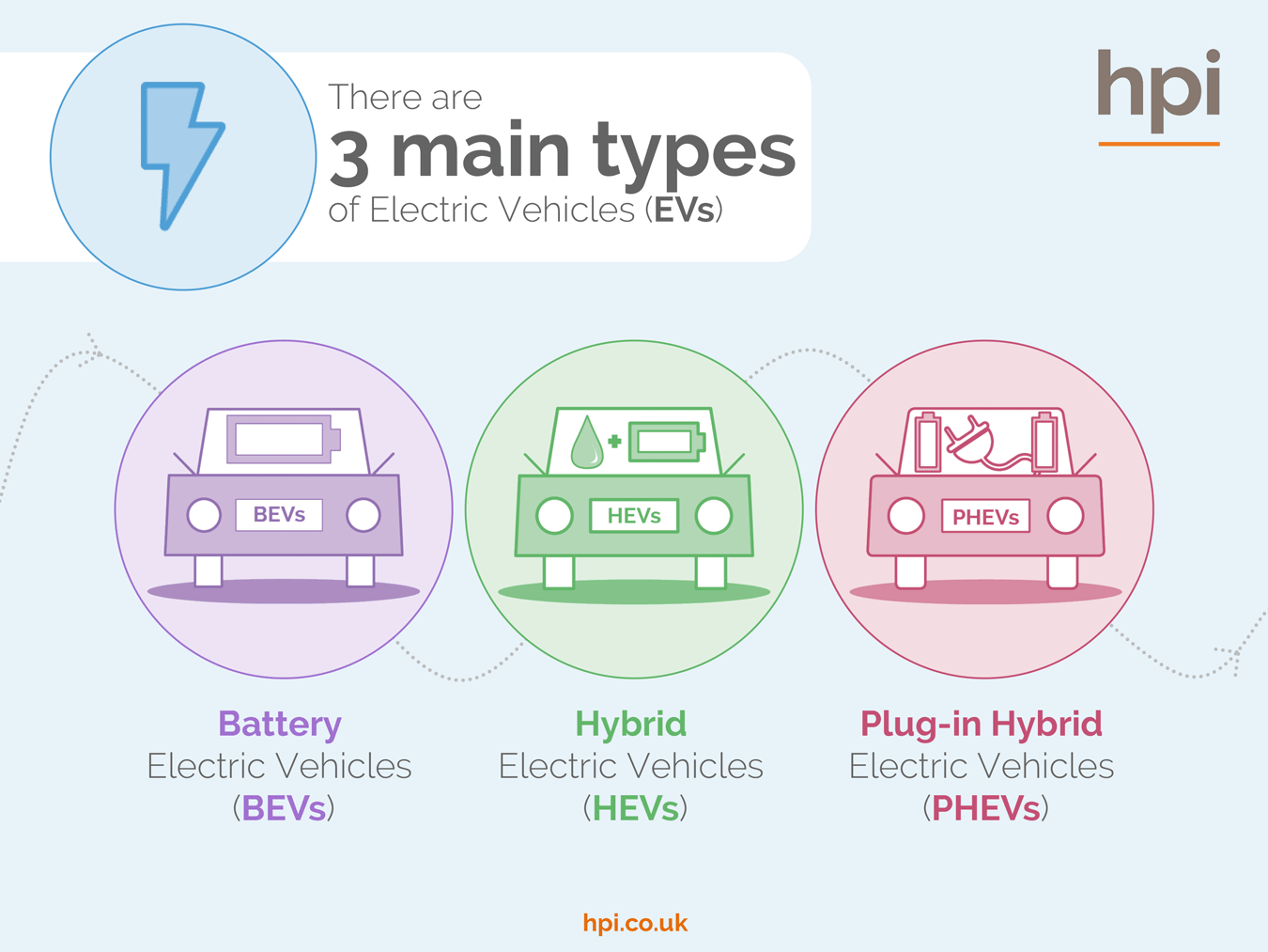 Types Of Electric Cars Vehicles Battery Hybrids Plug In Car Diagram Explained Hpi Blog