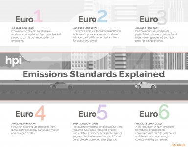 Euro Emission Standards Explained - Infographic