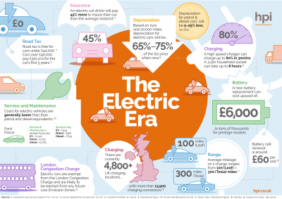 Electric Cars Infographic, Facts About Electric Cars, E Car Facts & Stats, Road Tax & Depreciation