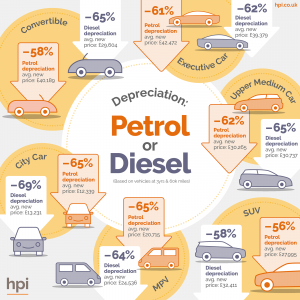 Petrol or diesel, vehicle depreciation, future of diesel,