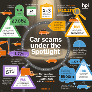 car scams, car fraud, hpi check, scammers