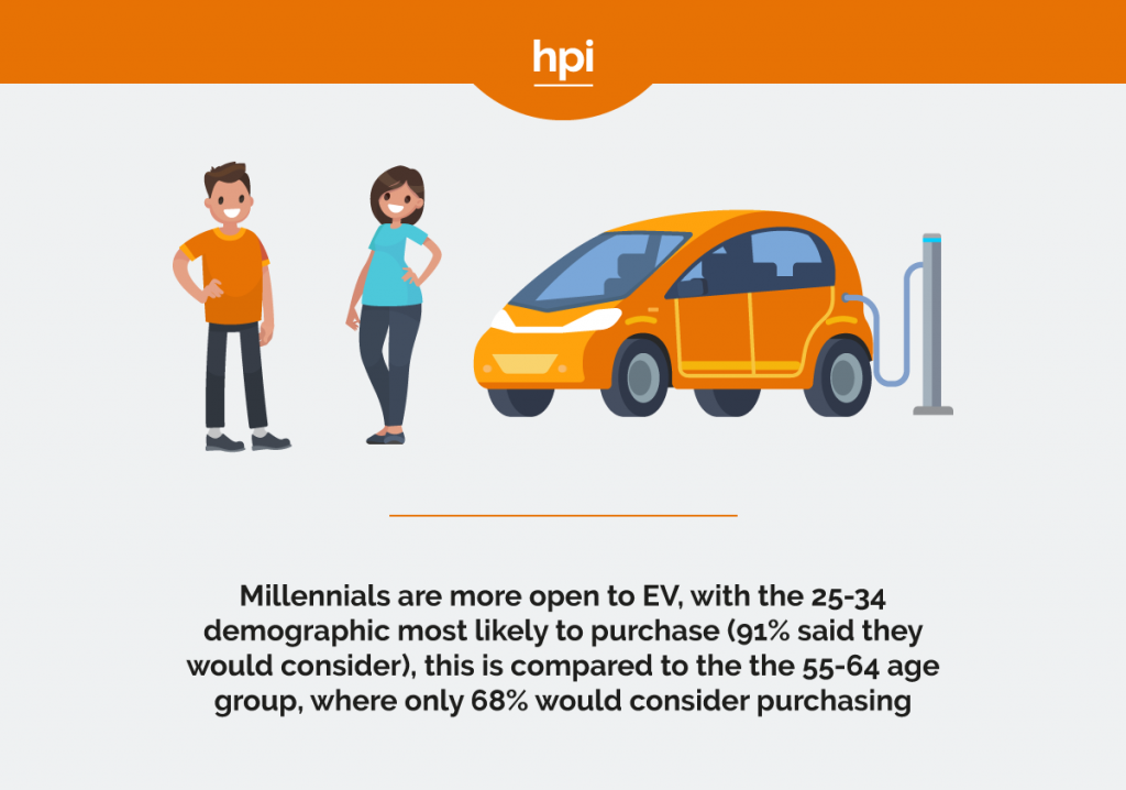 Millennials & EVs