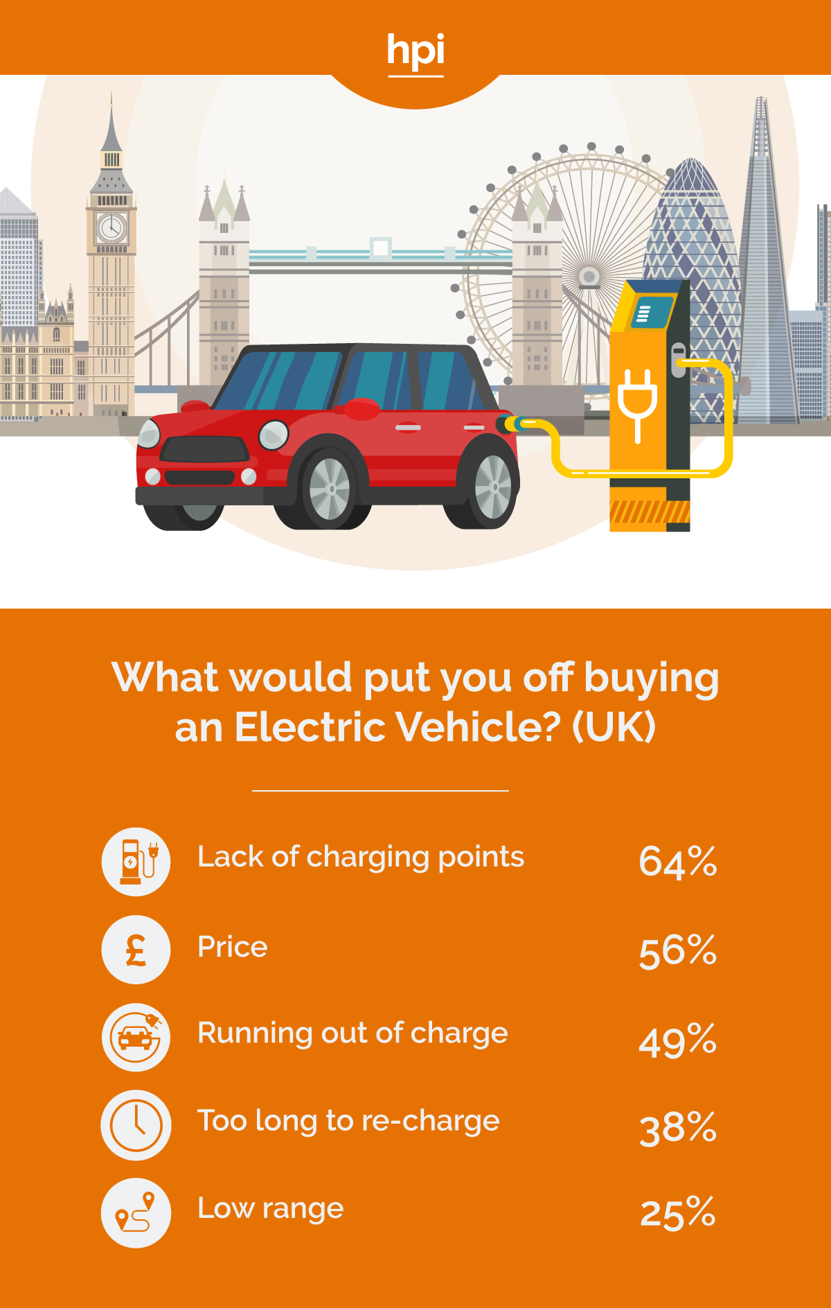 Reasons not to Buy an Electric Car UK