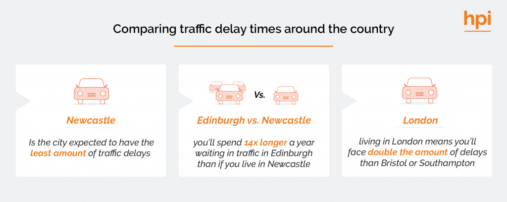 Comparing Traffic Delays Around the Country