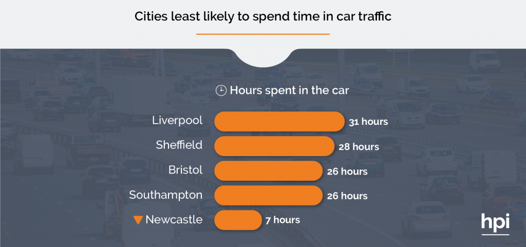 Cities Least Likely to Face Traffic Delays