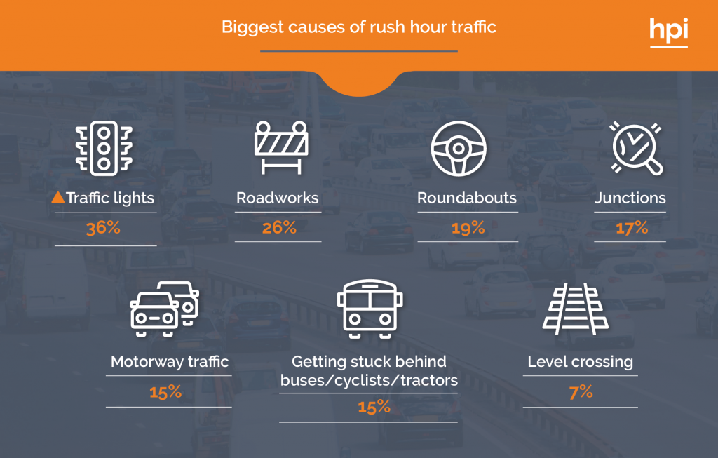 Main Causes of Traffic Delays