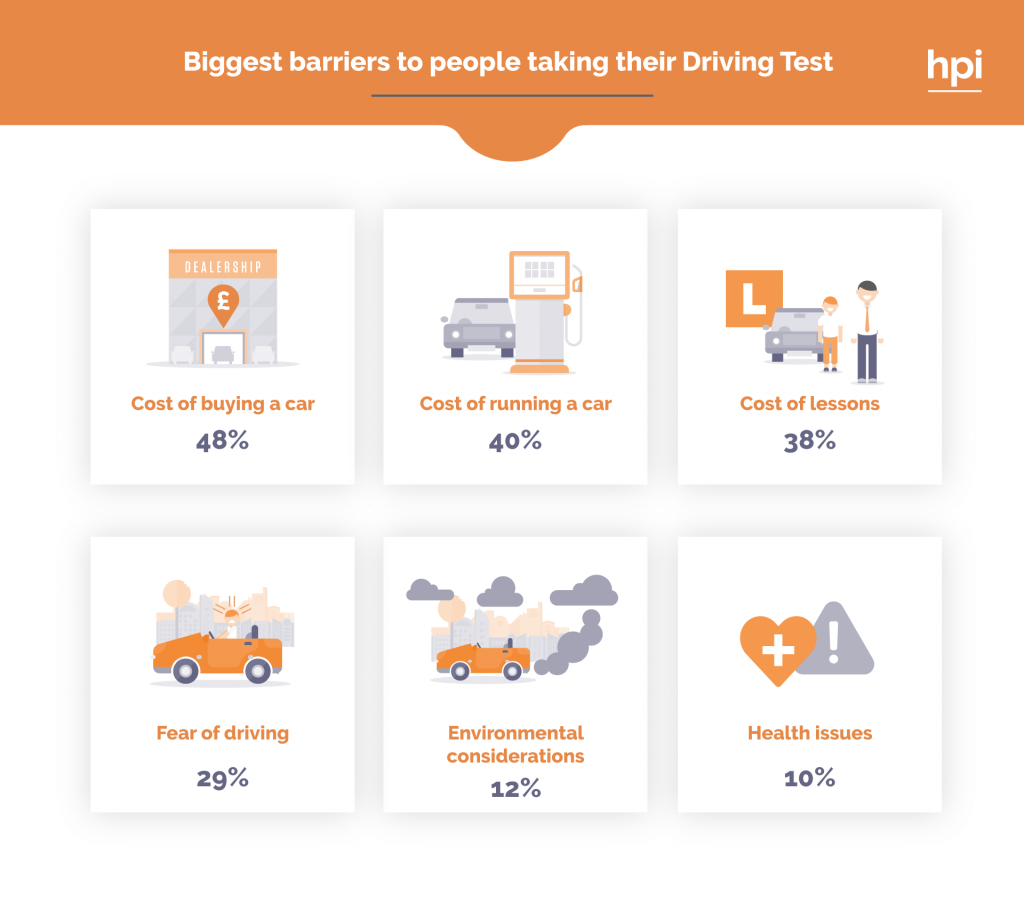UK barriers to taking a drivers test