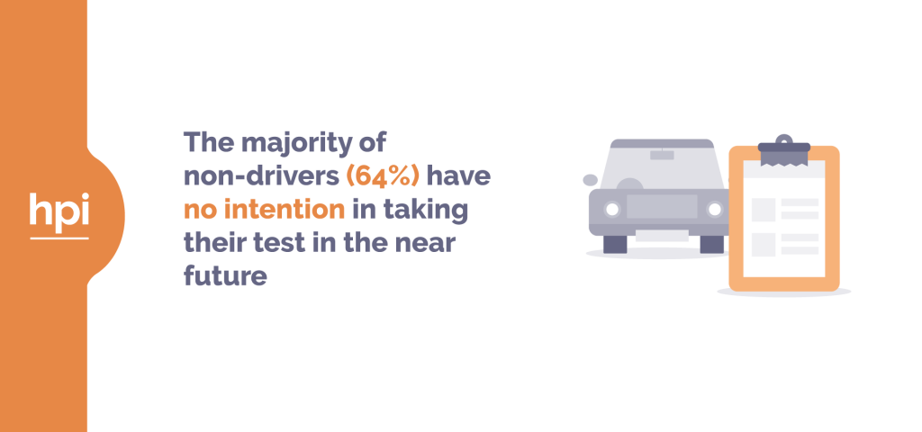 64% of drivers have no intention of taking their driving test
