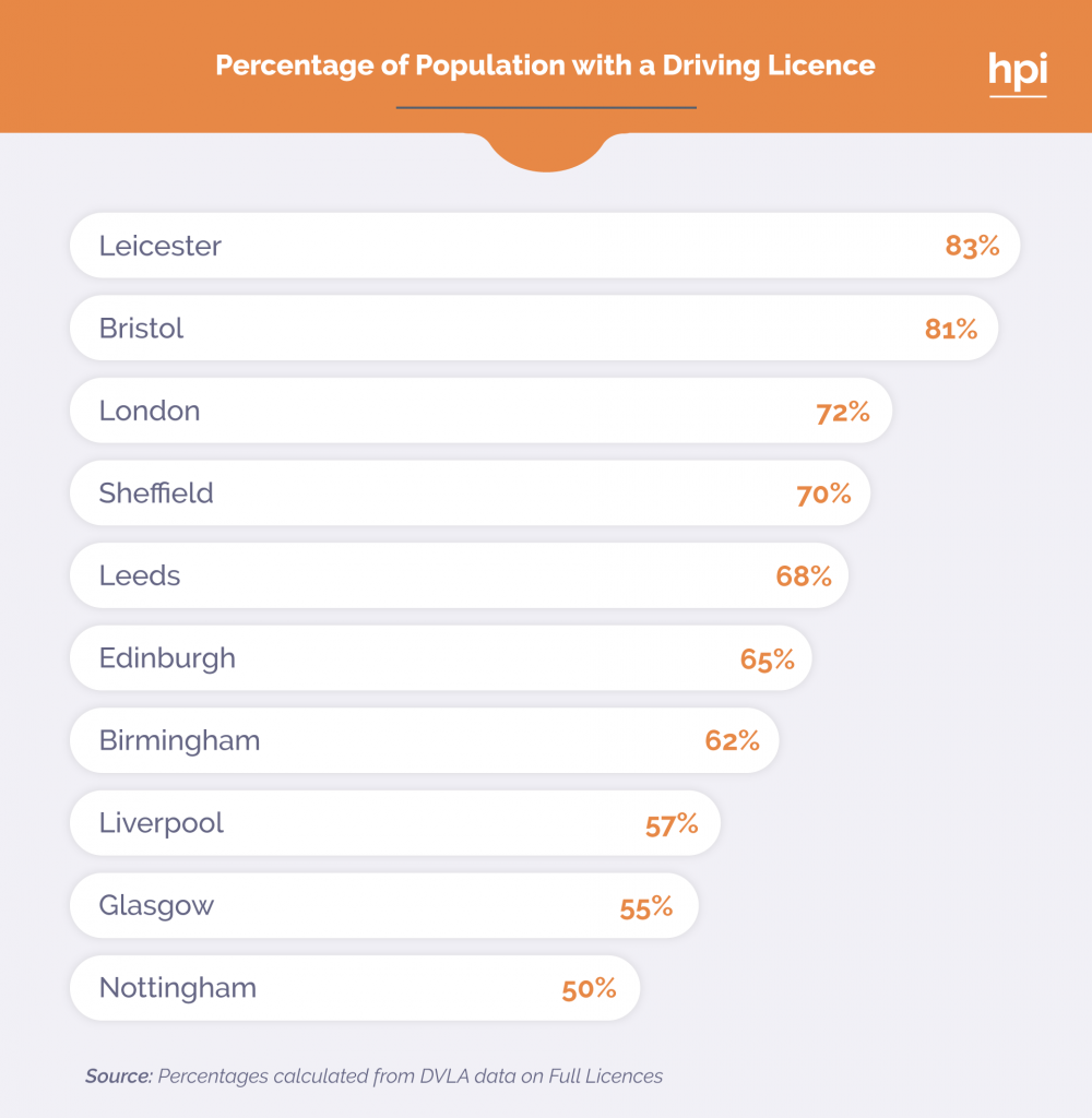 Table showing the percentage of population with a driver's licence