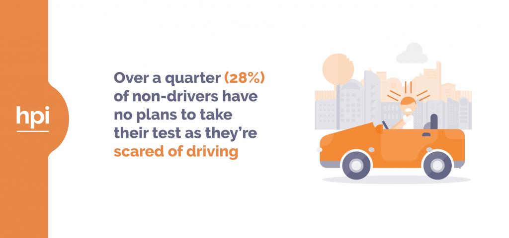 28% won't take their test through fear of driving