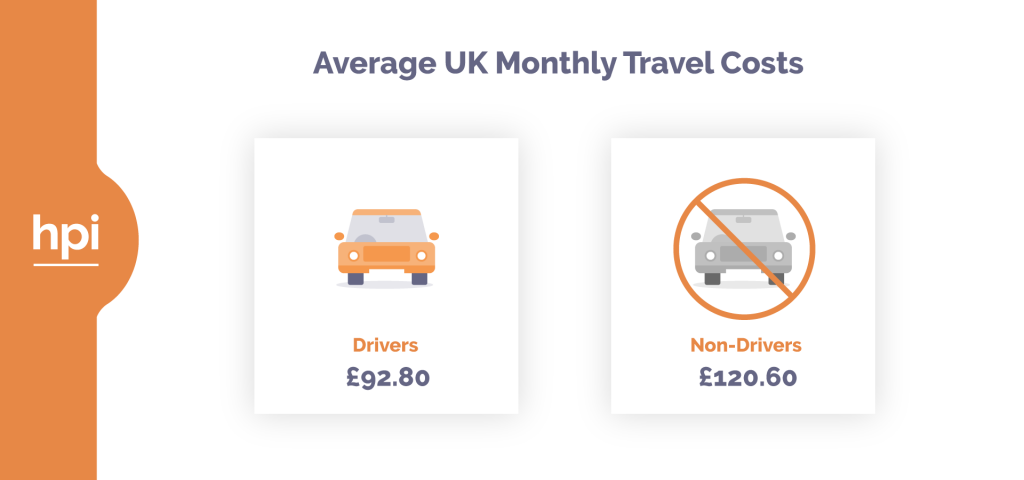 Average UK monthly travel costs