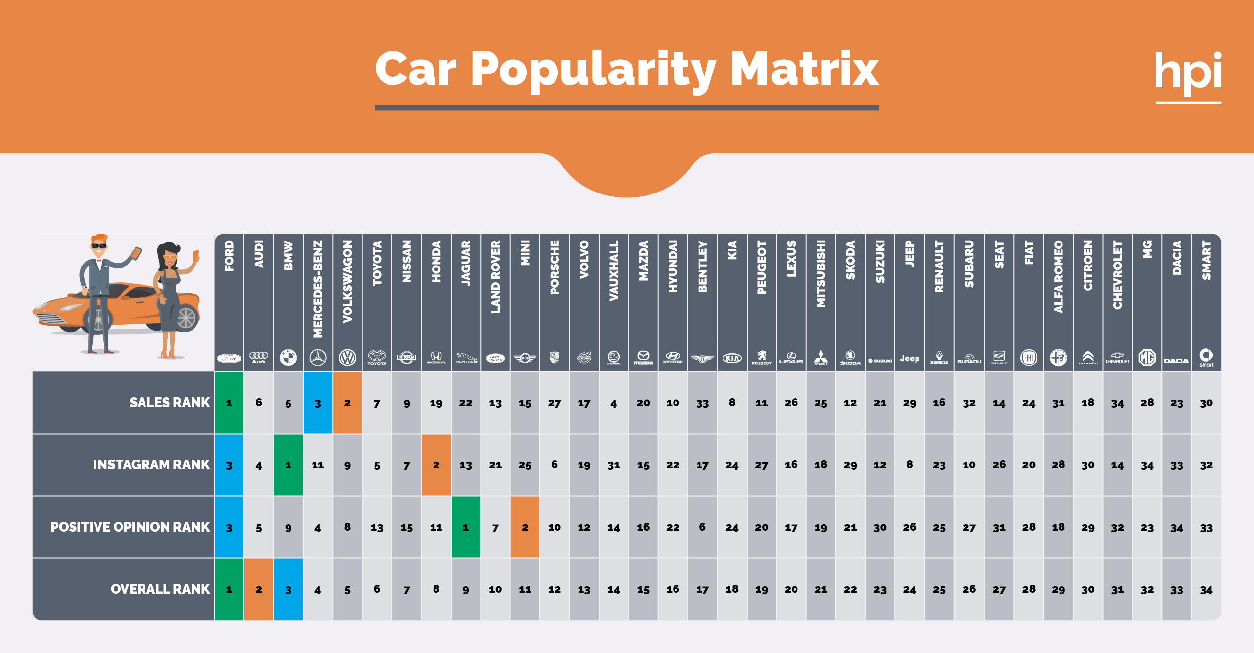 car popularity matrix