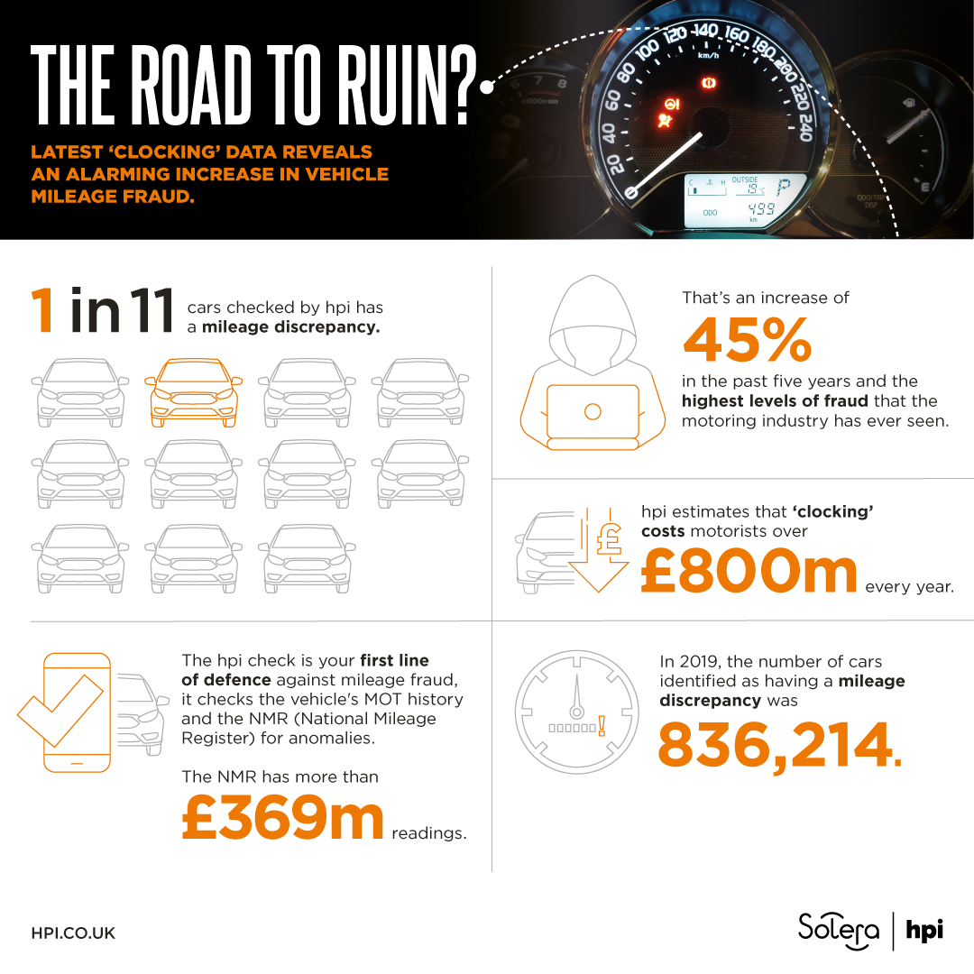 car clocking infographic